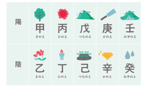 陰陽五行哲学での分類では人間は5種類になる